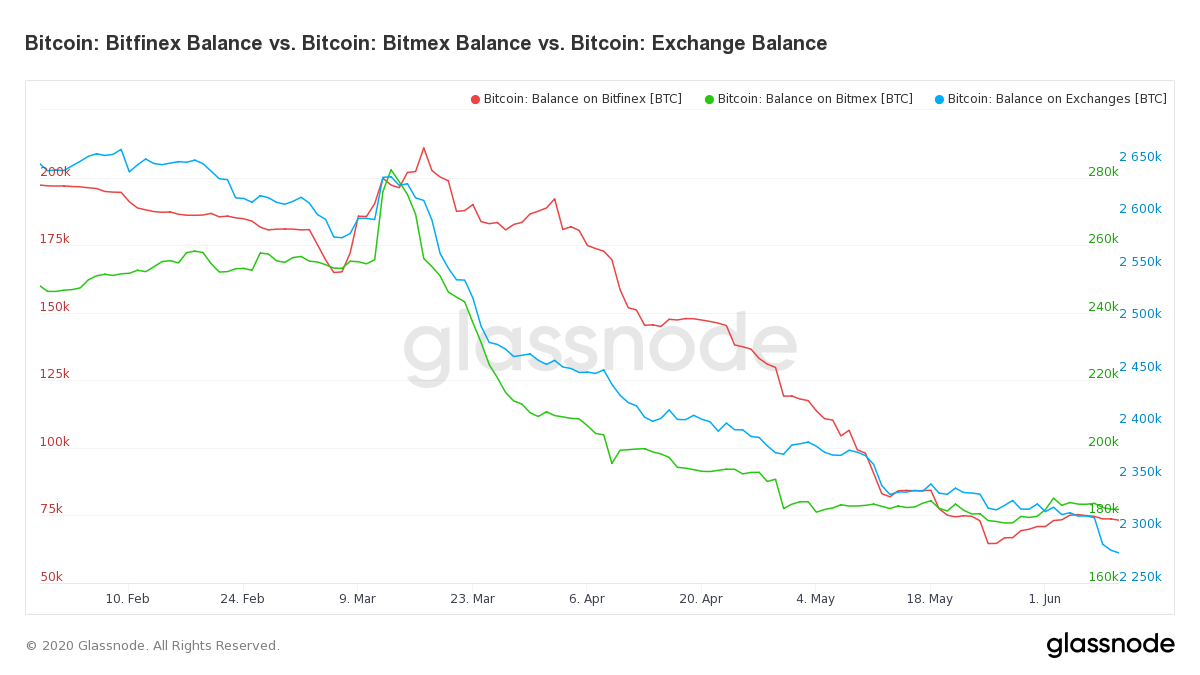 Bitcoin Balances Bitfinex, BitMex & Other Exchanges. Source: Glassnode