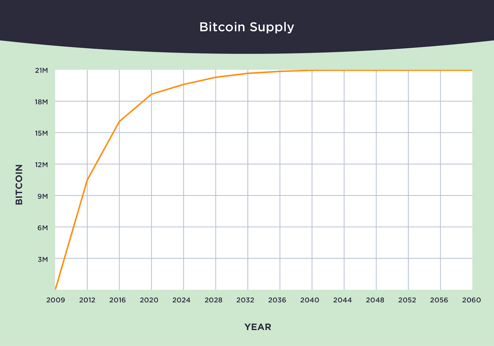 The supply curve of Bitcoin. Source: Winklevoss Capital
