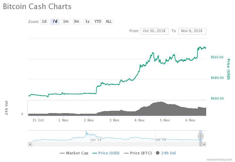 ビットコインキャッシュ(BCH)の週間チャート