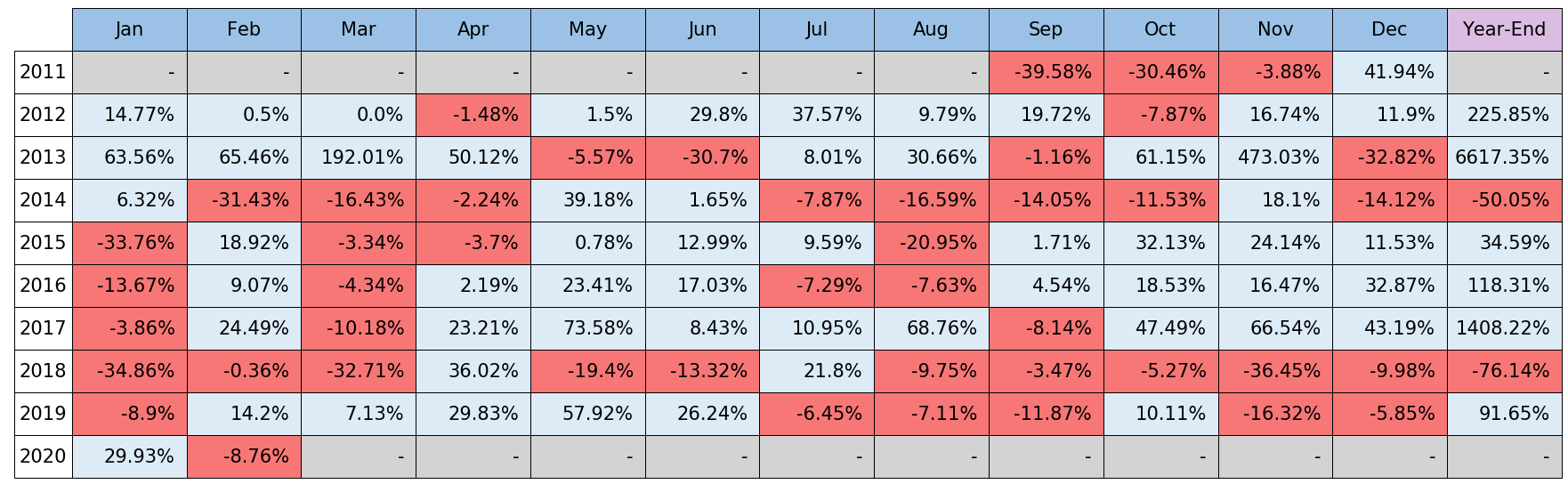 月次騰落率
