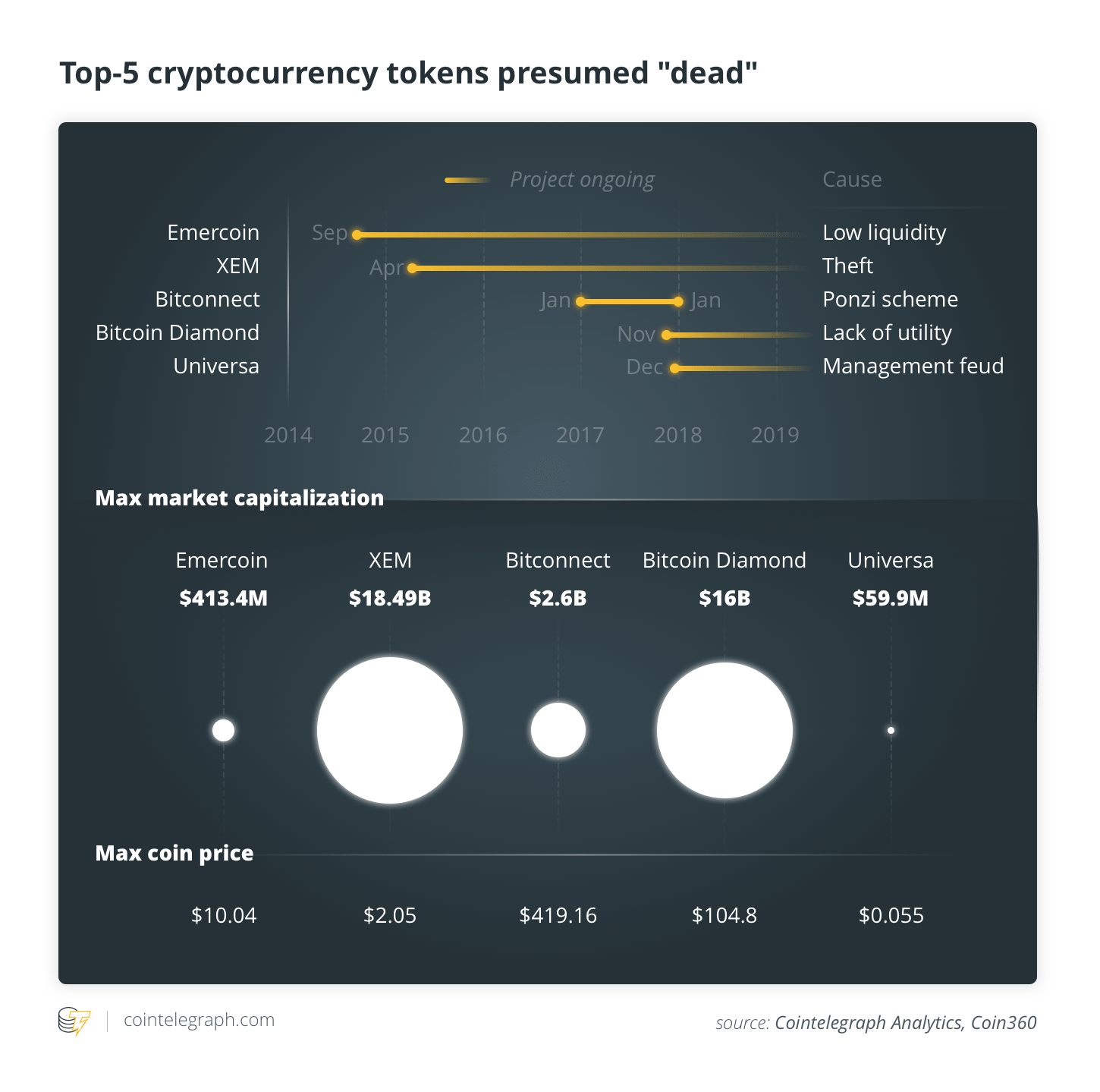 "Top cryptocurrencies presumed ""dead"""