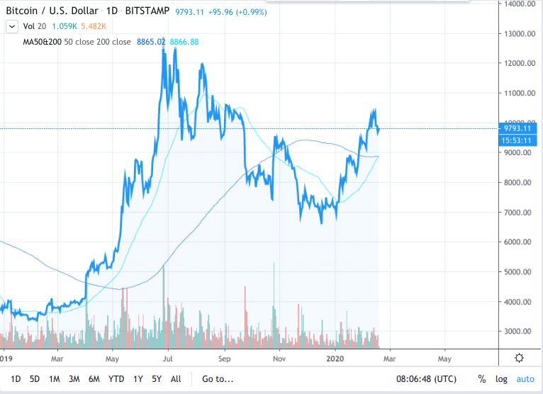 Bitcoin, grafico annuale delle medie mobile a 50 e 200 giorni