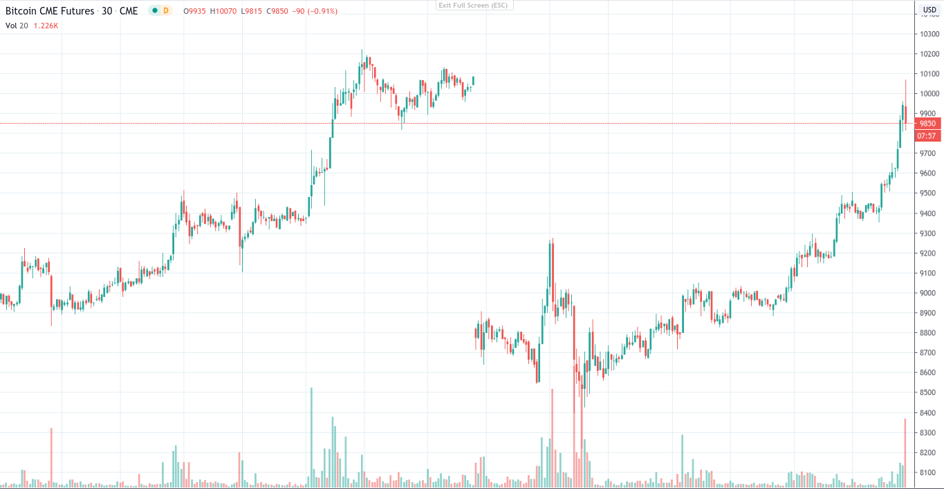 CME Bitcoin futures 1-week chart showing gap
