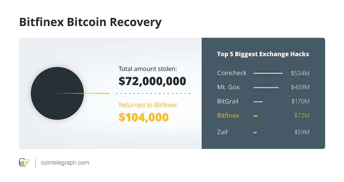 Bitfinex Bitcoin Recovery