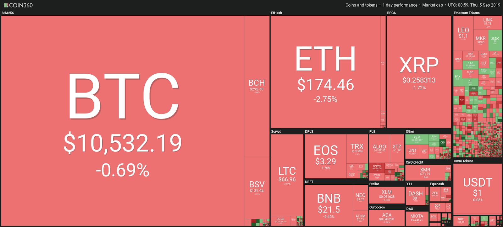 Altcoins Are Taking a Beating While Bitcoin Price Holds Around $10,500, CryptoCoinNewsHub.com