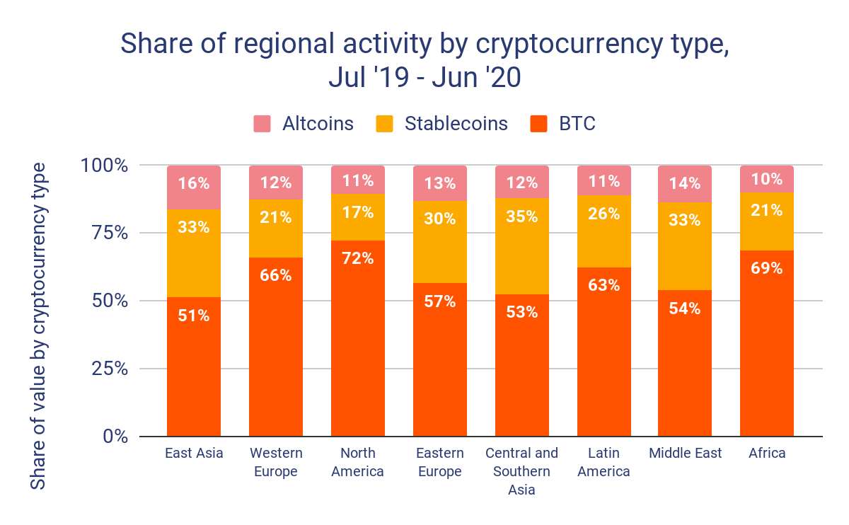 Global trading activity by crypto type