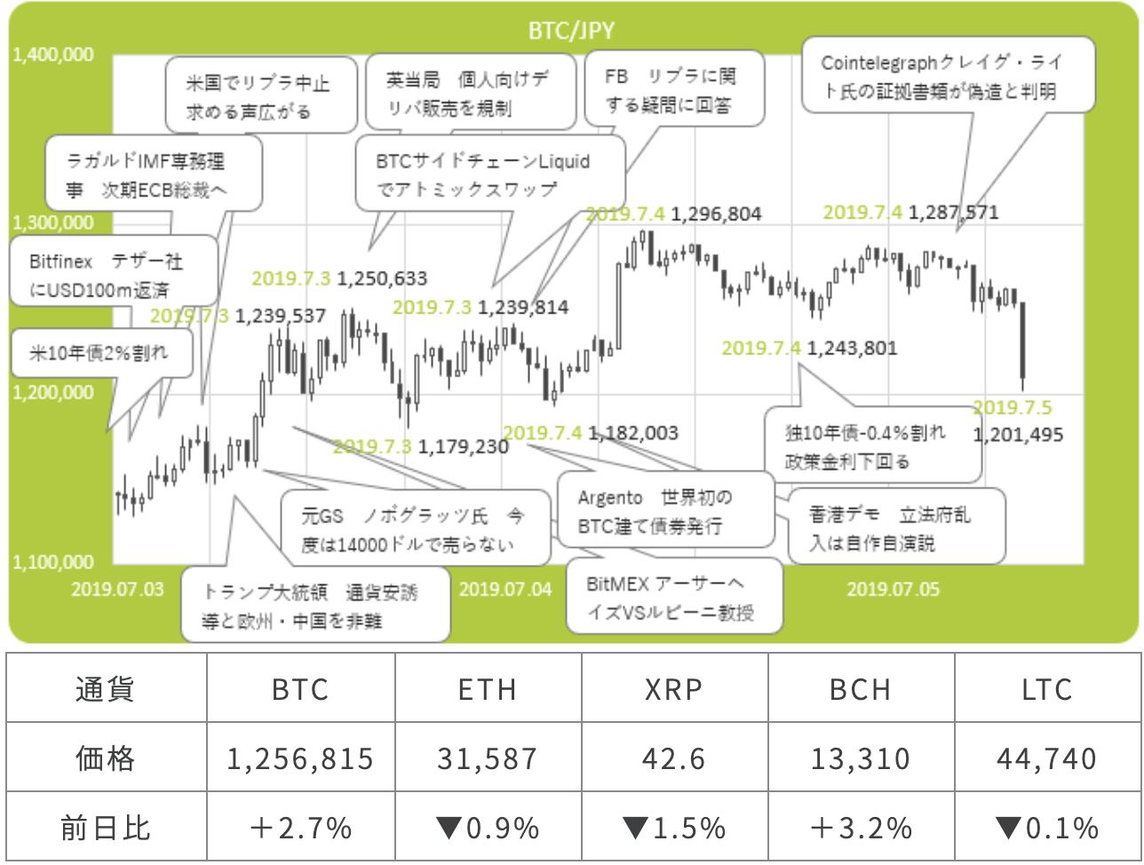 ビットコイン(Bitcoin/BTC)と為替の関連性は?どんな影響がある?