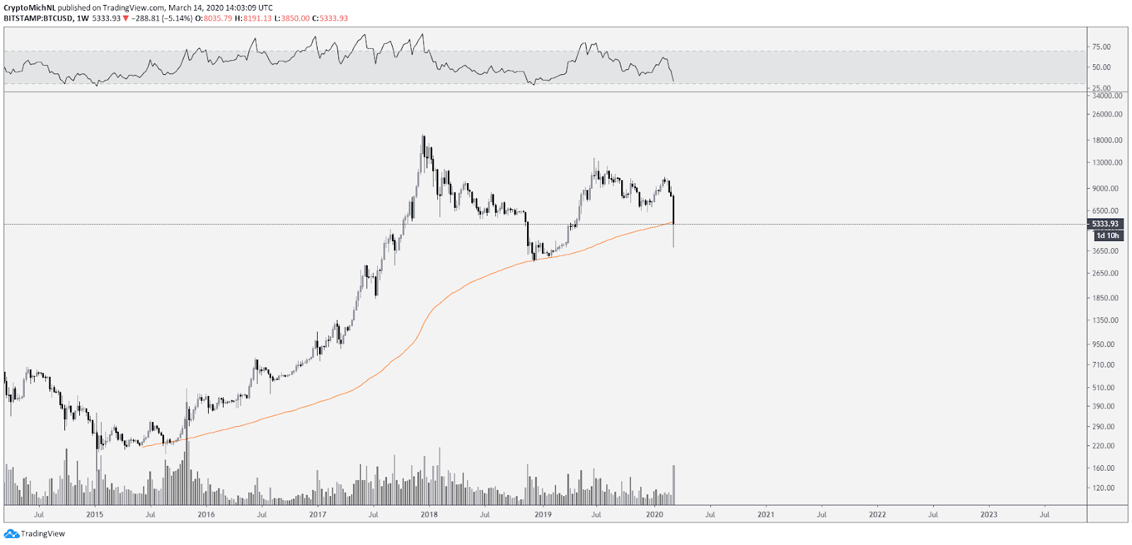 BTC USD 1-week chart. Source: TradingView
