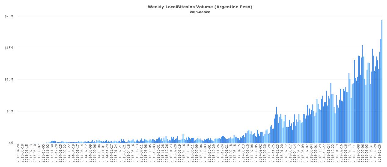 Wöchentlicher Handelsverlauf in Argentinien laut Localbitcoins