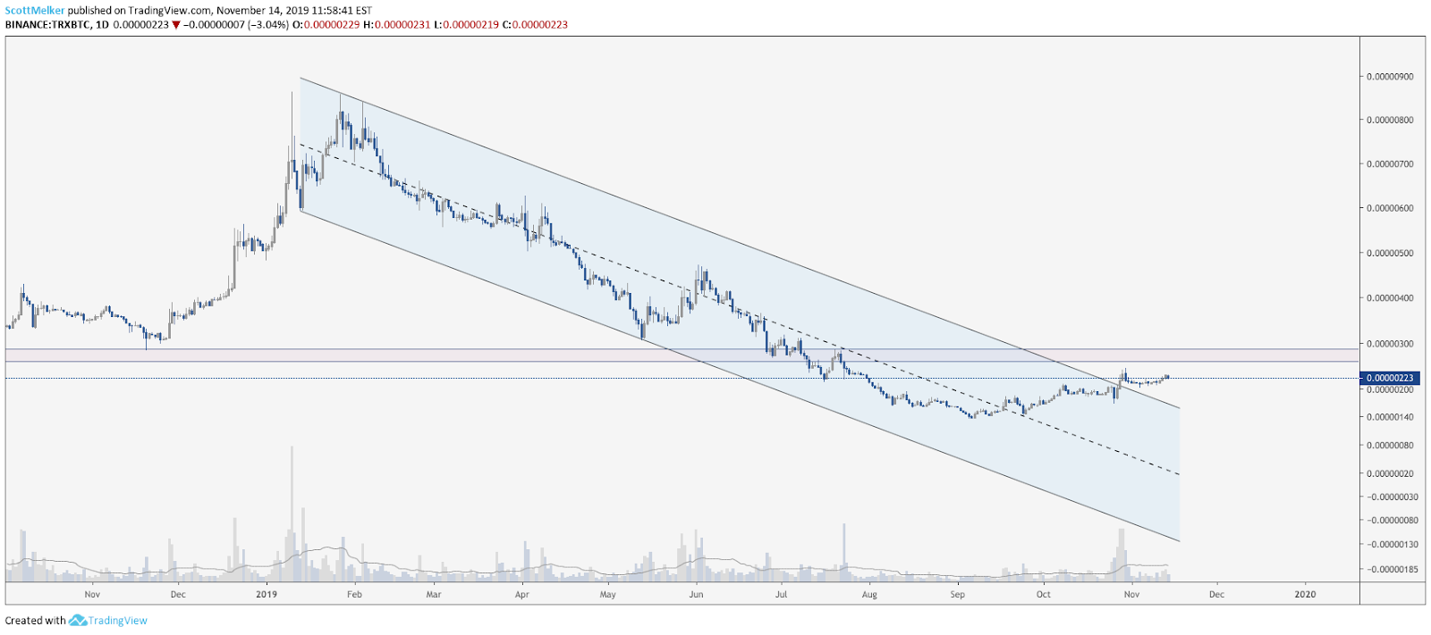 TRX BTC daily chart. Source: TradingView