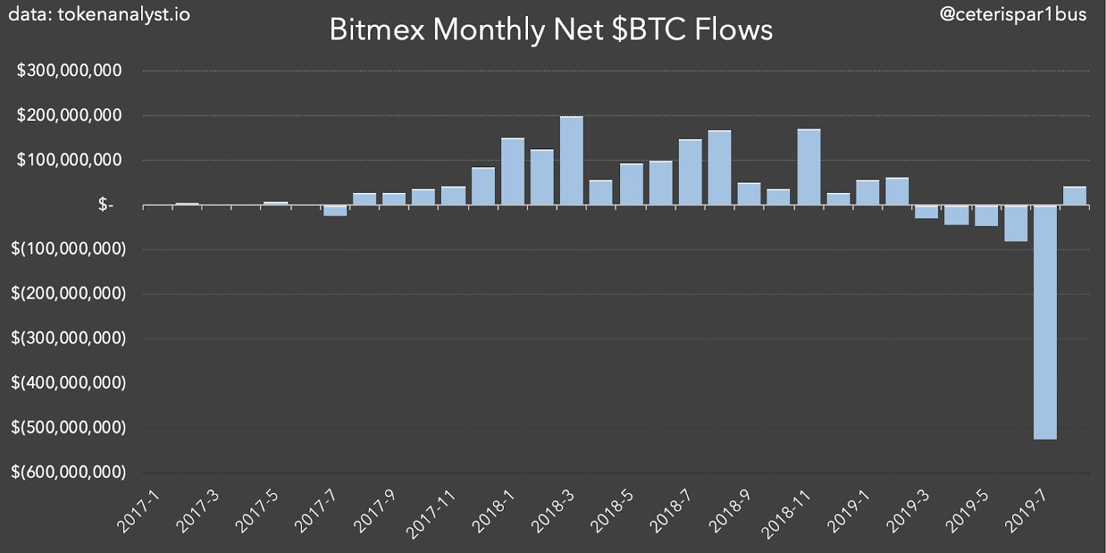 Bitmex monthly net Bitcoin flows