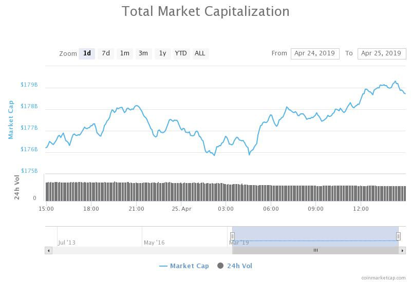 Total market capitalization 24-hour chart. Source: CoinMarketCap