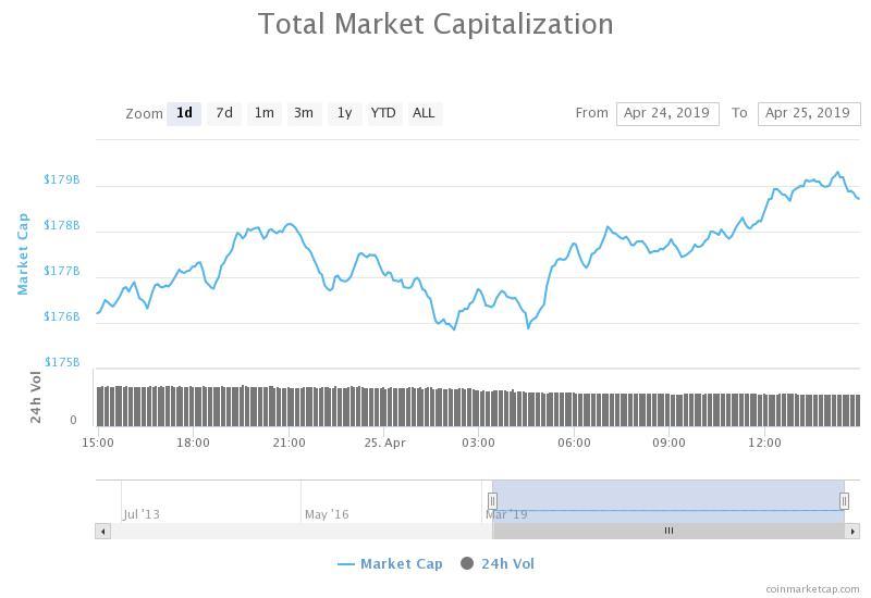 Total market capitalization 24-hour graph. Source: CoinMarketCap