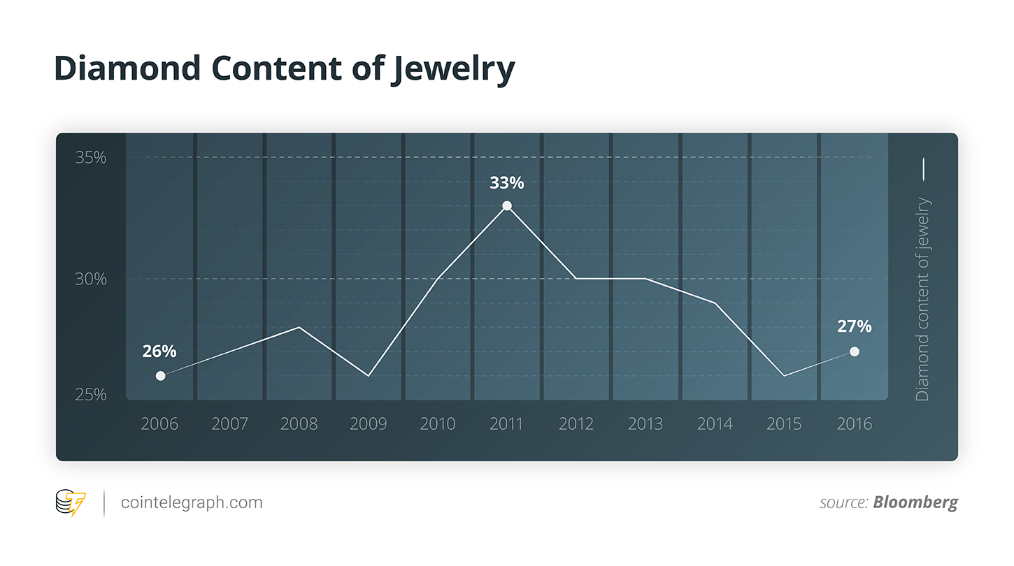 Diamond Content of Jewelry