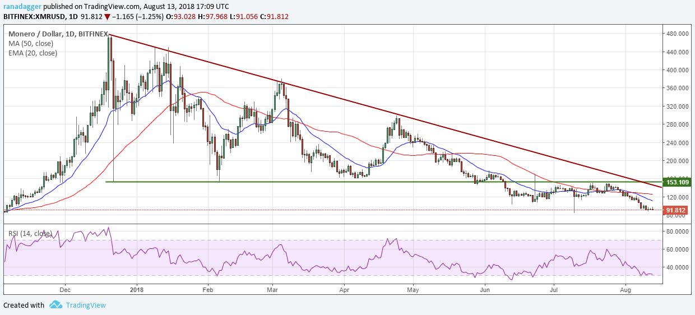 モネロ・アメリカドル(XMR/USD)デイリーチャート