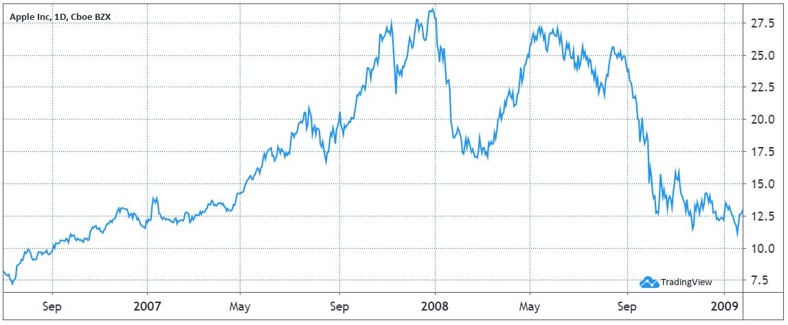 Prezzo delle azioni di Apple (AAPL) fra il 2007 e il 2009