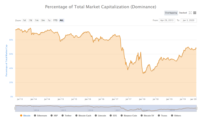 Bitcoin Dominance Chart. Source: Coin Market Cap