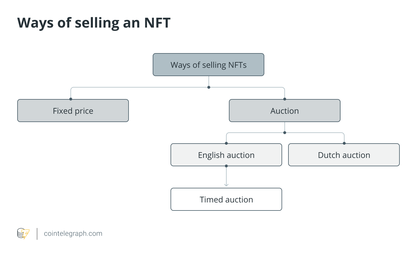 ways of selling an NFT