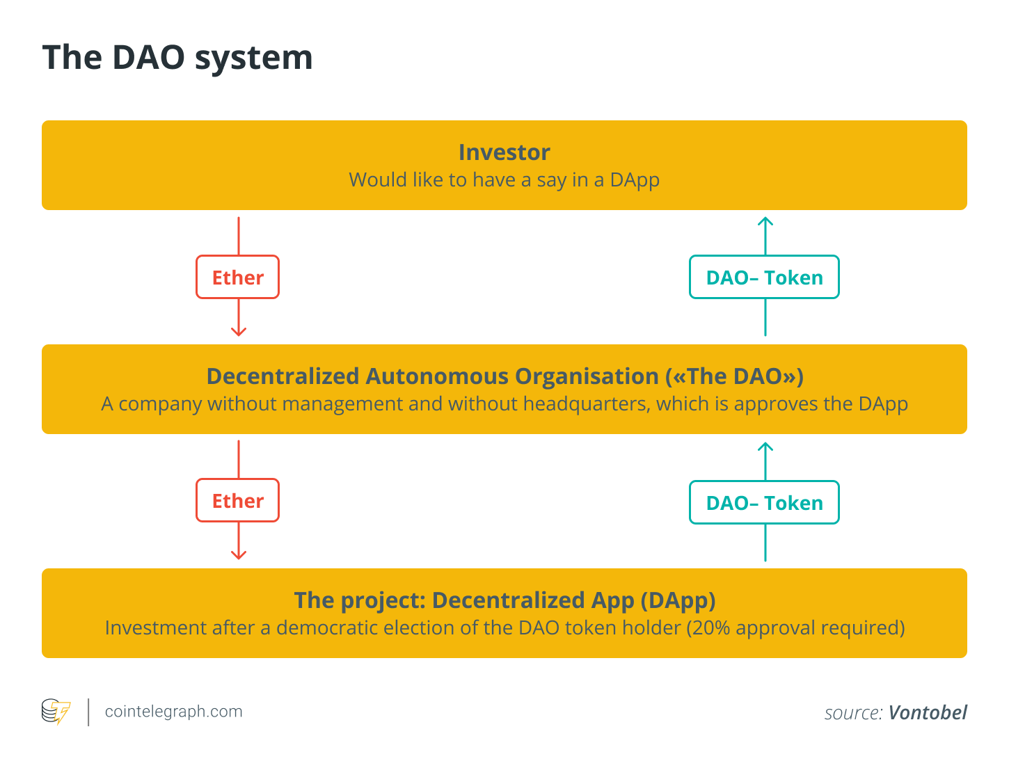 The DAO system