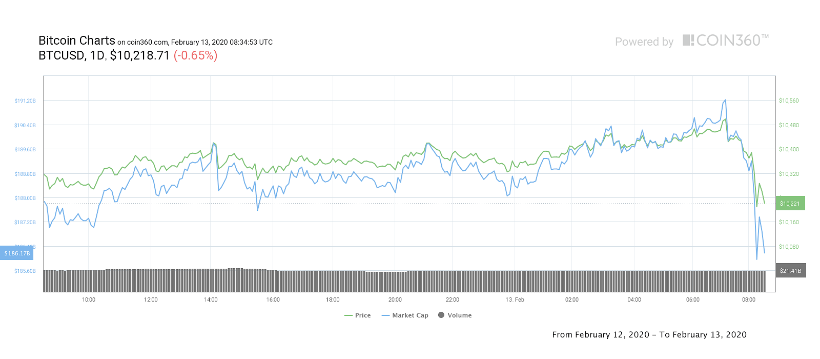 7b07378ce6b305d486400dc94e9f1166 - Bitcoin Price Suddenly Drops $300 in 1 Hour After $10,500 Rejection