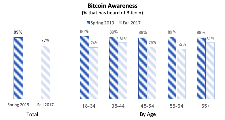 Bitcoin awareness charts in fall 2017 and spring 2019: Source: Spencer Bogart's Medium