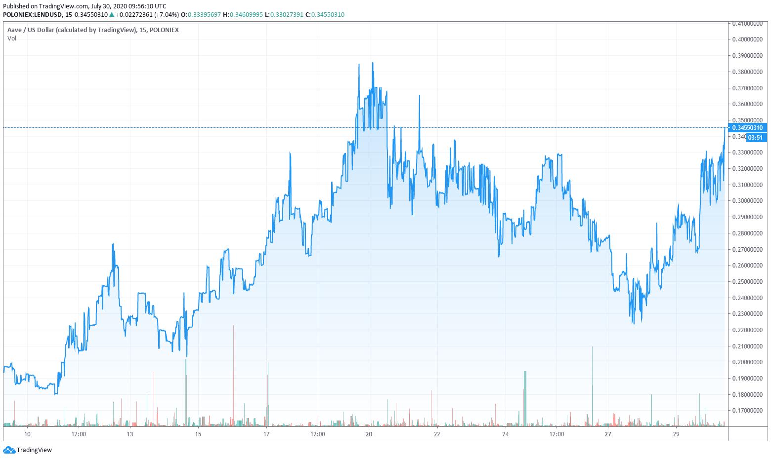 LEND/USD chart
