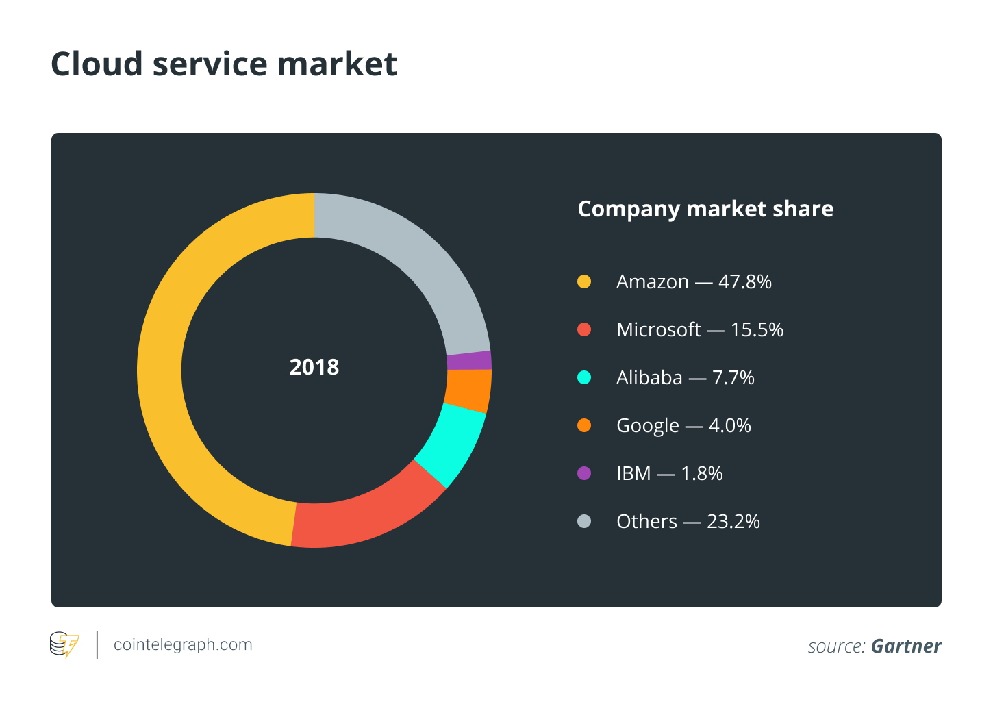 Cloud Service Market