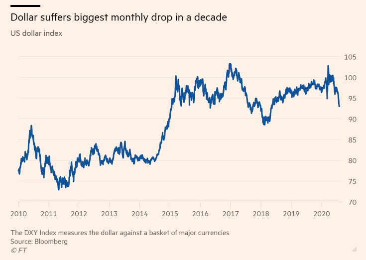 L'indice del dollaro statunitense dal 2019