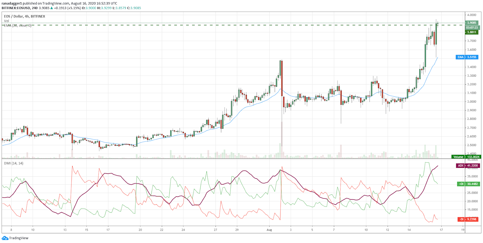 EOS/USD 4-hour chart