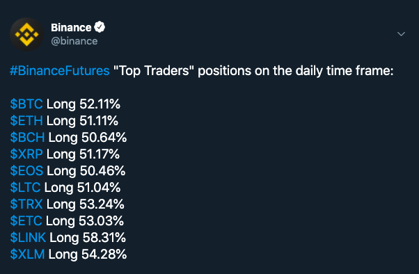 Binance Futures. Source: Twitter