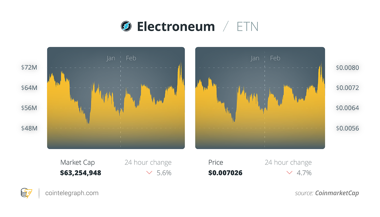 ETNの価格チャート