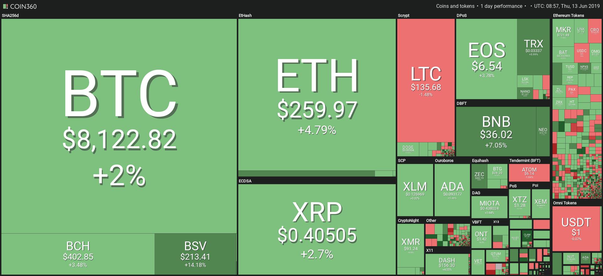 Grafico di mercato