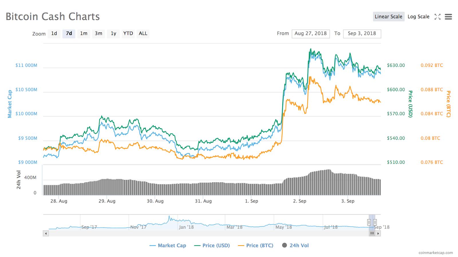 Gráfico de preço do Bitcoin Cash de 7 dias