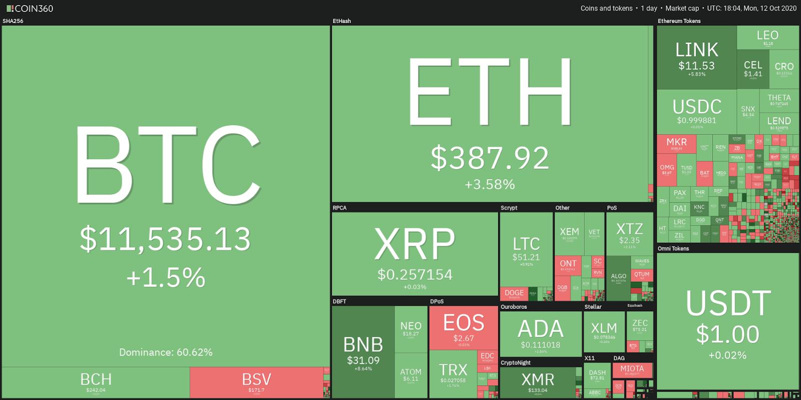 Ежедневные показатели рынка криптовалют.  Источник: Coin360