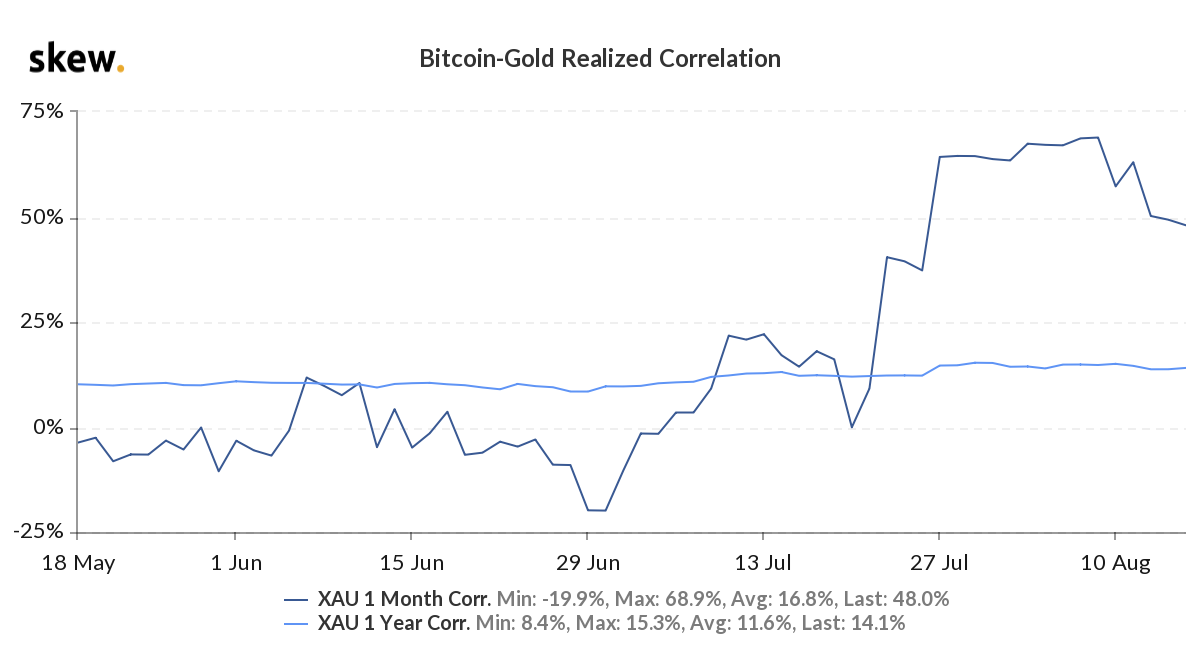 Bitcoin gold correlation