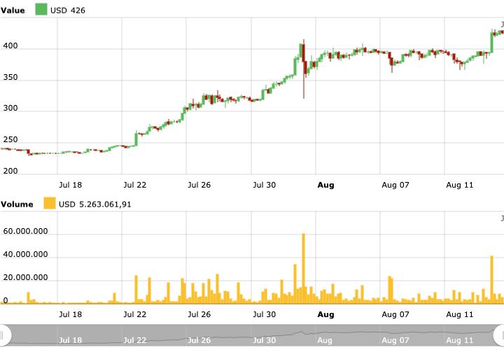 ether yükseliş grafiği
