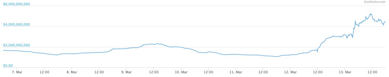 OKEx trading volumes