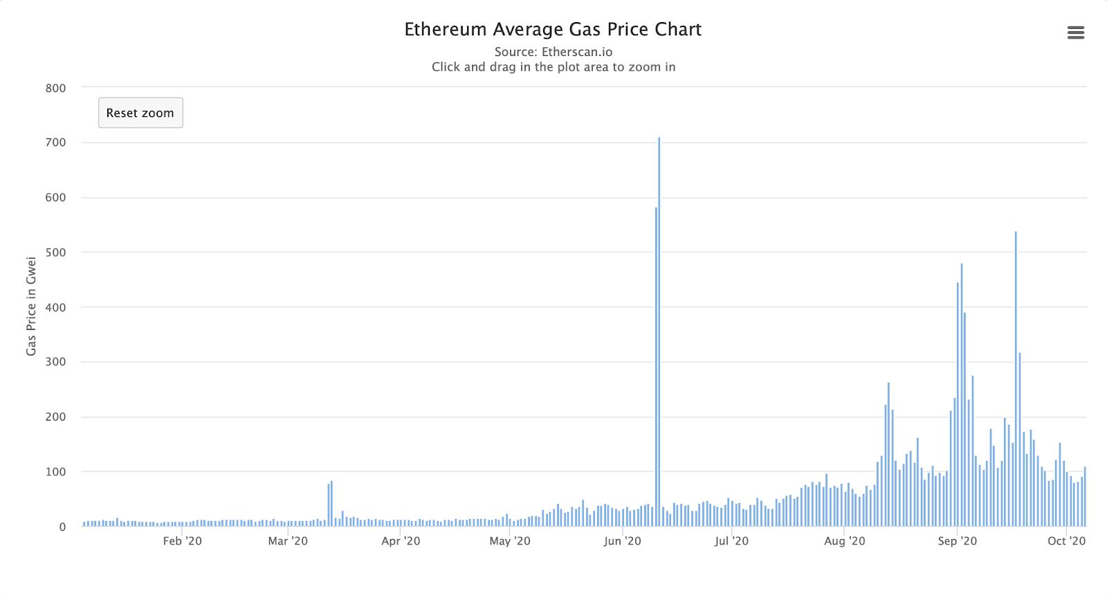 La tarifa de gas promedio ha sido excesivamente alta durante meses. Fuente: Etherscan