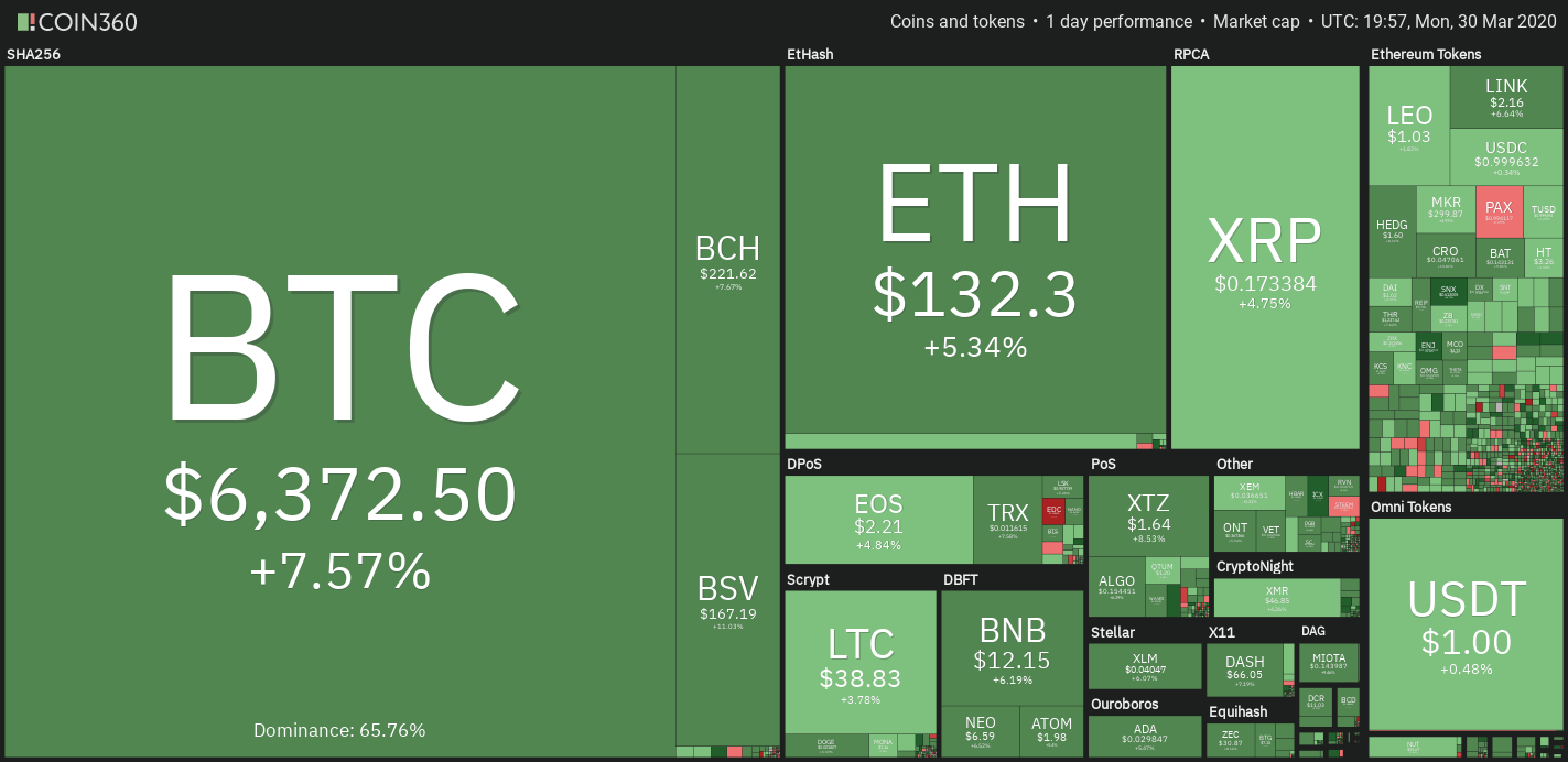 Cryptocurrency market performance since March 27th. Source: Coin360