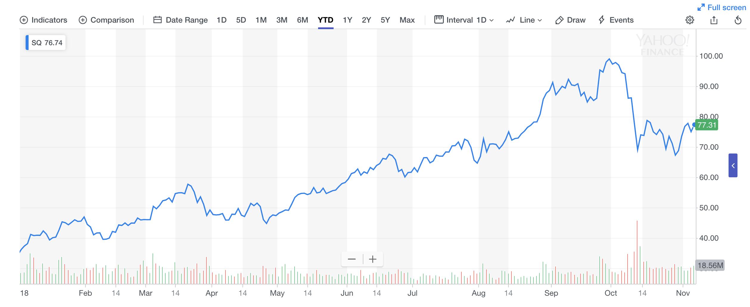 スクエア株の推移