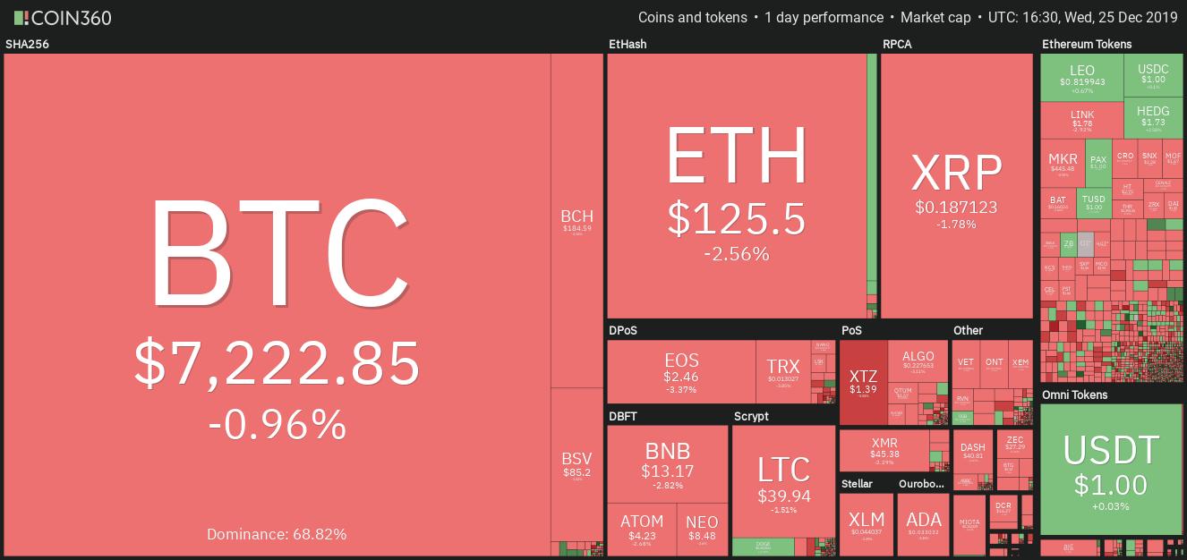 Kryptowährungsmarkt Tagesentwicklung Quelle: Coin360