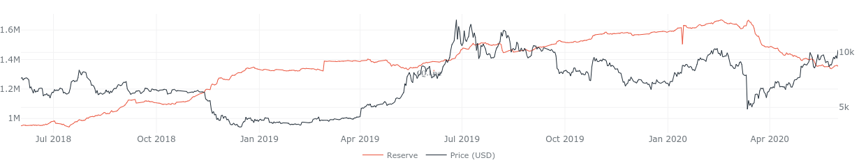 Bitcoin exchange reserves 1-year chart