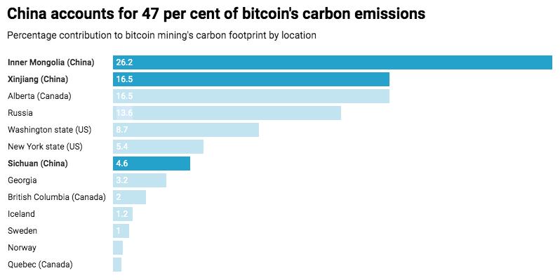 Cina rappresenta il 47% delle emissioni di carbonio legate a BTC