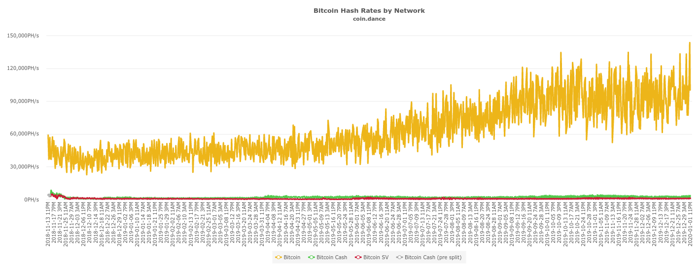 Bitcoin 14-month network hash rate