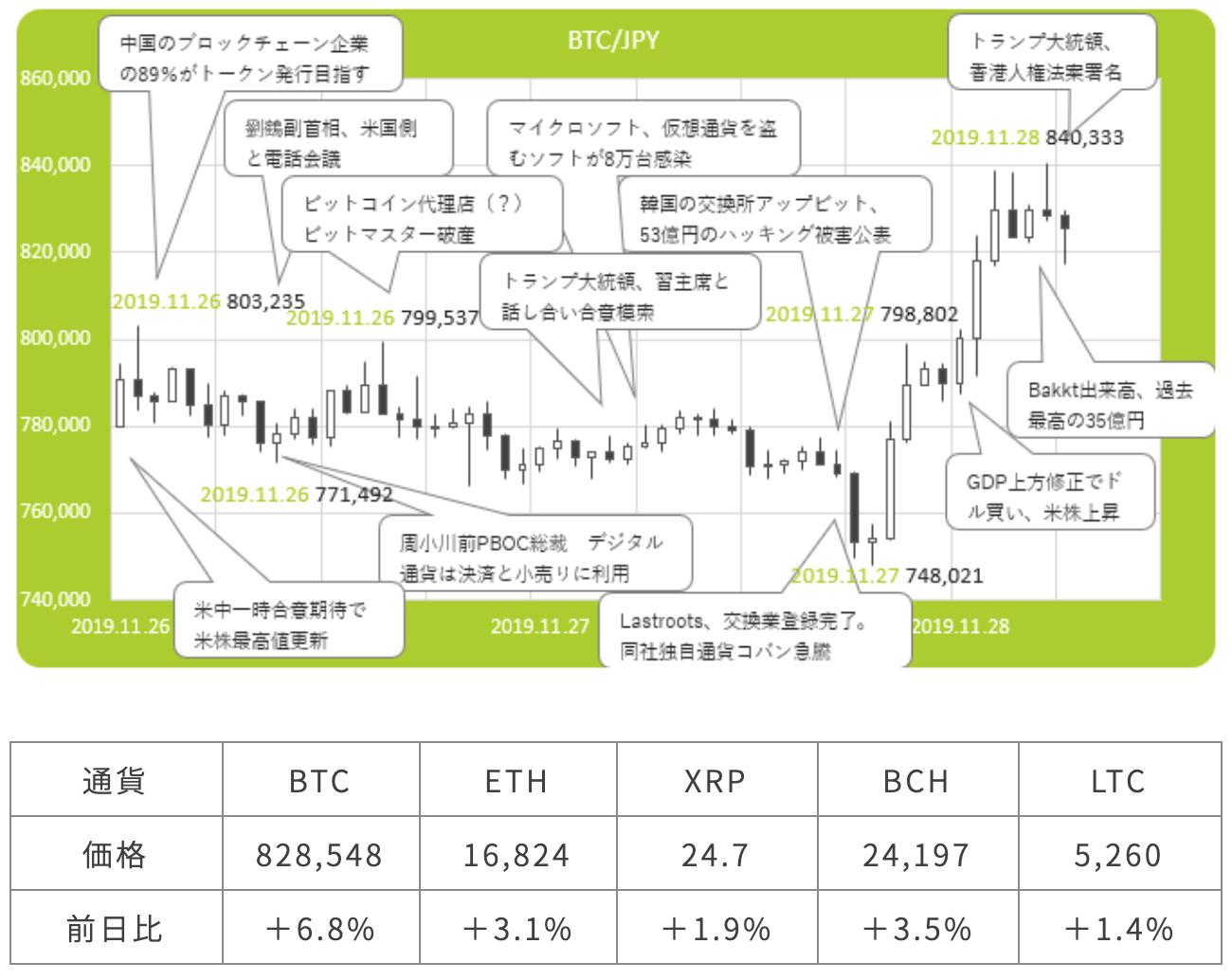 仮想通貨市況