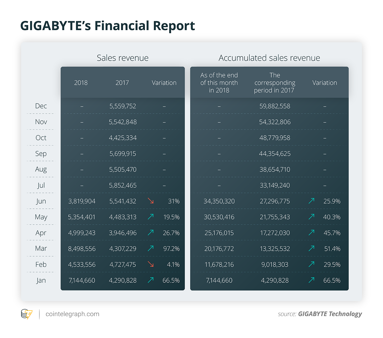 GIGABYTE's Financial Report