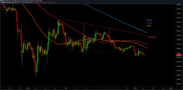 BTC USD 4 Hour chart