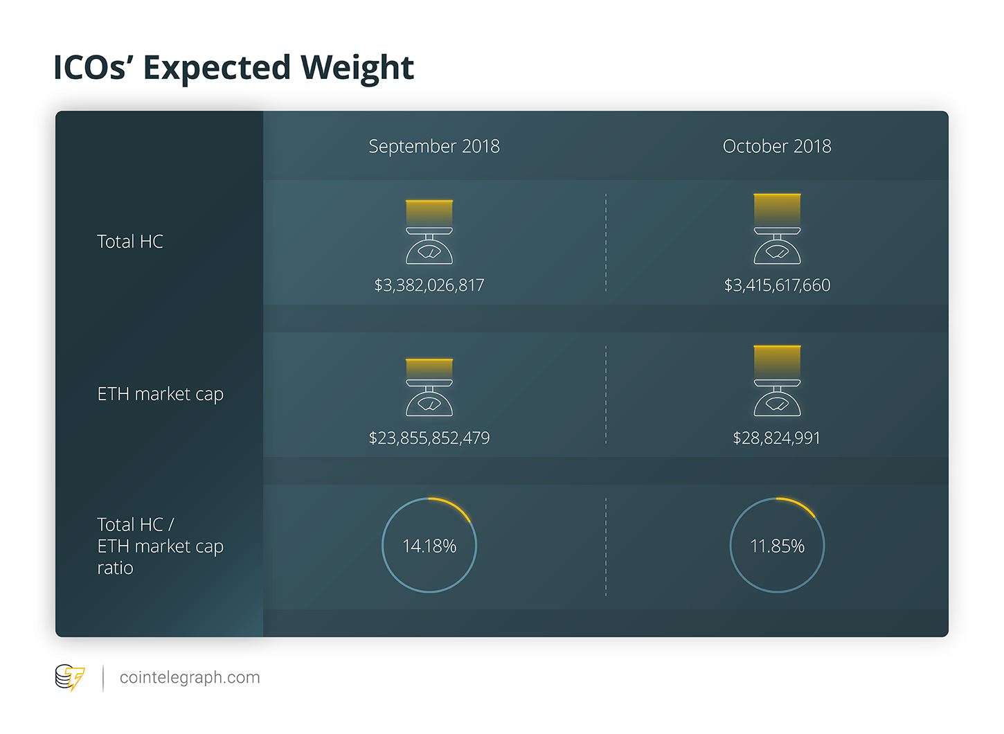 ICOs' Expected Weight