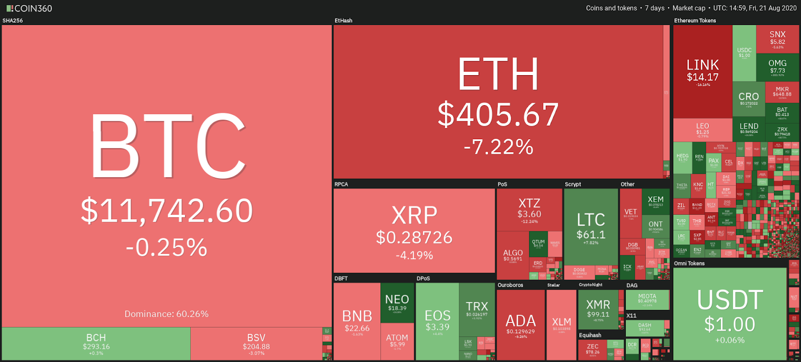 Cryptocurrency market weekly performance. Source: Coin360