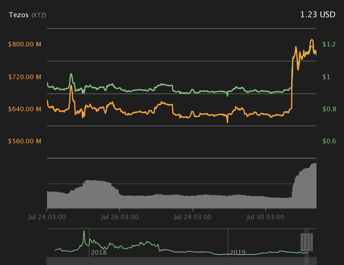 Tezos 7-day price chart